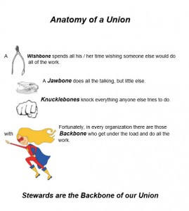 Anatomy of a Union
